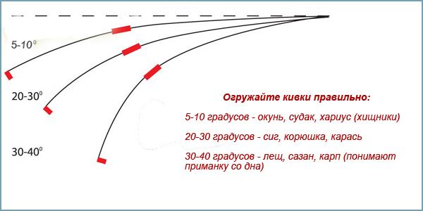 При изготовлении кивка такого типа необходимо учитывать, что жесткость готовой модели должна соответствовать массе используемой приманки. Для коррекции этого параметра можно попробовать уменьшить или, наоборот, увеличить показатель его длины.