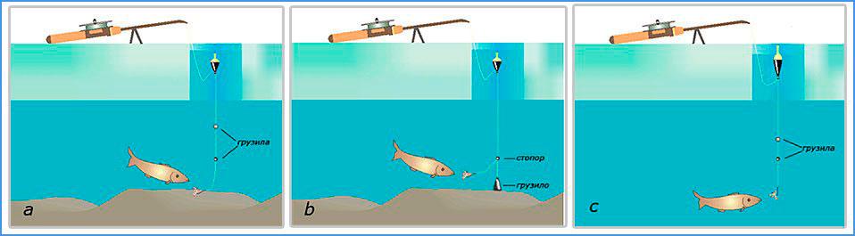 Зимняя рыбалка на поплавок